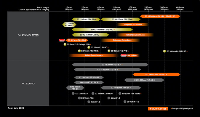 Olympus Lens Roadmap